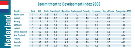 Nederland het beste voor ontwikkelingslanden