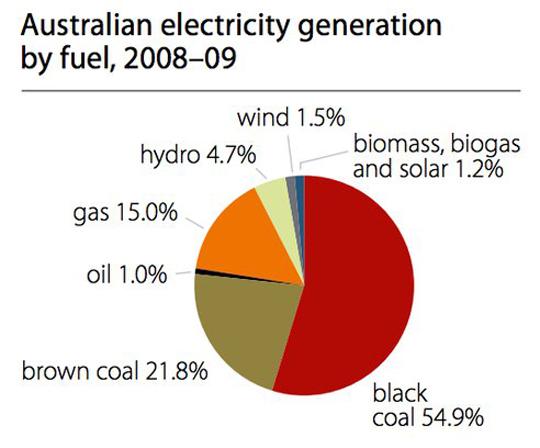 australie-energie