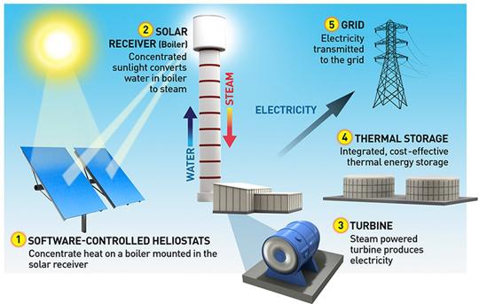 ivanpah-zonne-energie-centrale-2
