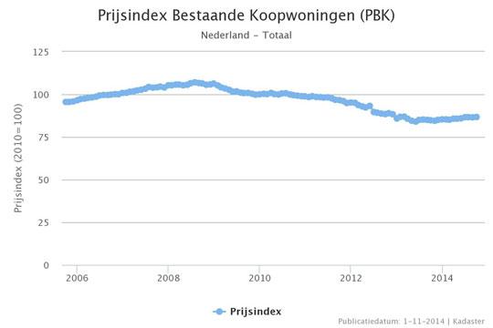 prijsindex-bestaande-koopwoningen