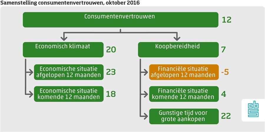 samenstelling-consumentenvertrouwen-oktober-2016